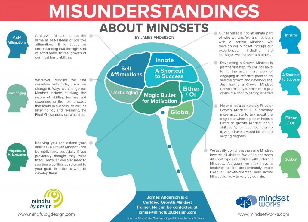 Common Misunderstandings about Mindsets IG