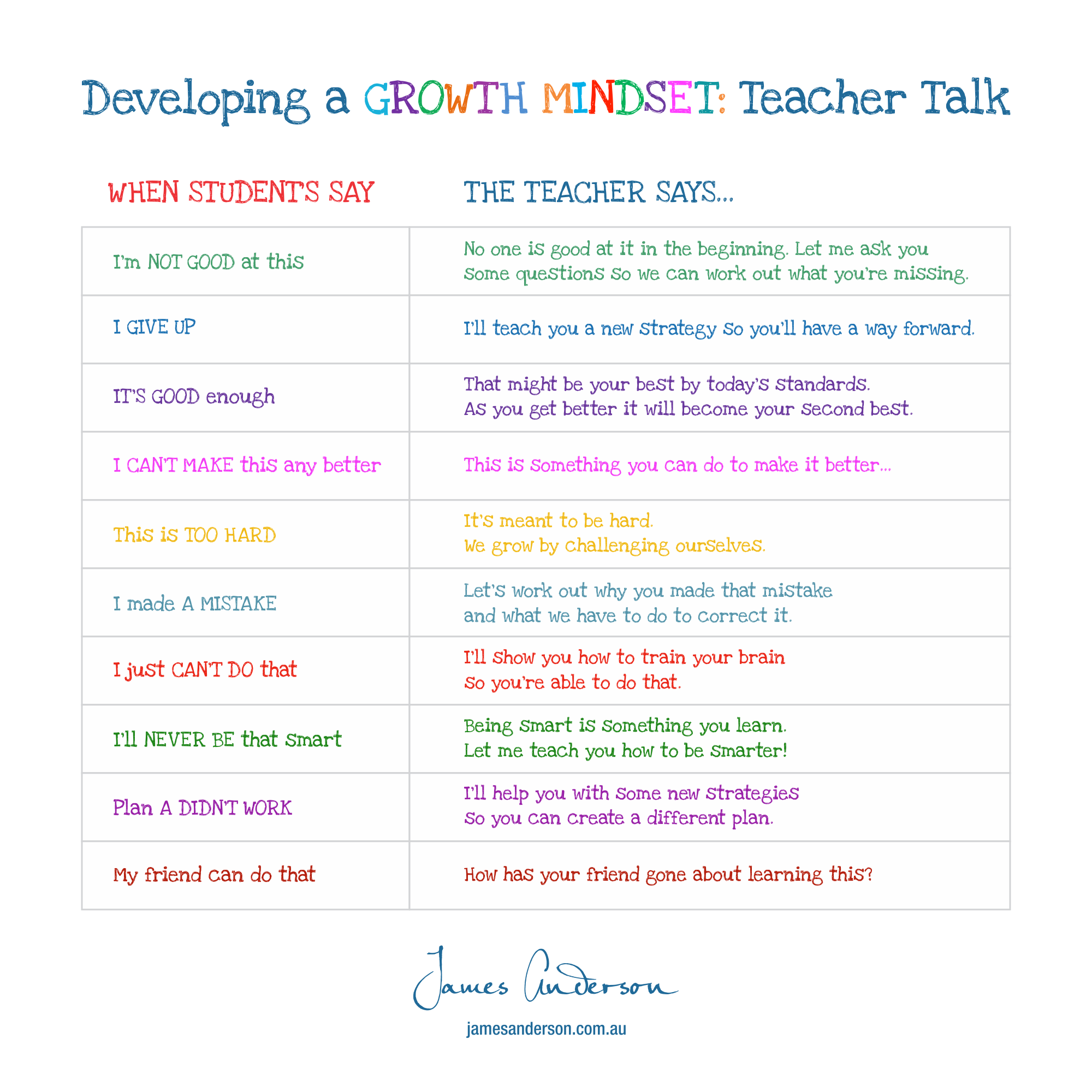 How Teachers Can Create Growth Mindset >> Change Your Mindset Then Change Your Words Mindful By Design