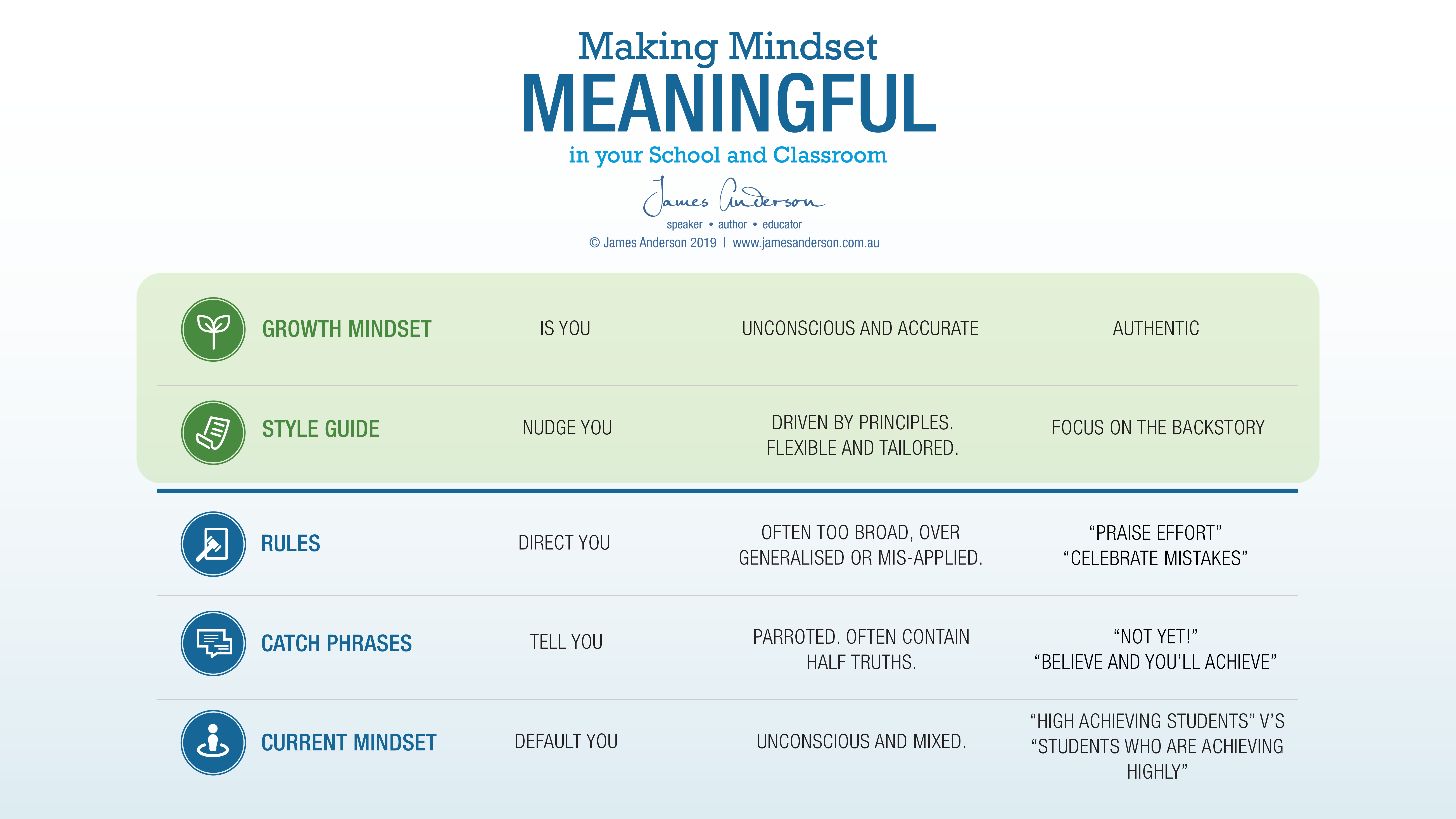 James Anderson's guide to Making Mindset Meaningful in your school and classroom
