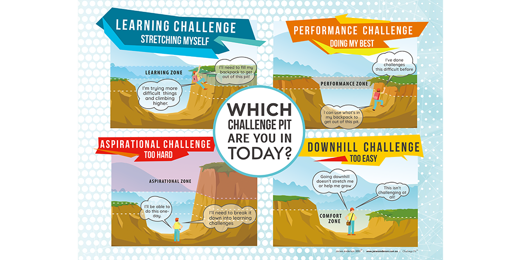 Poster detailing four challenge pits in the learning landscape